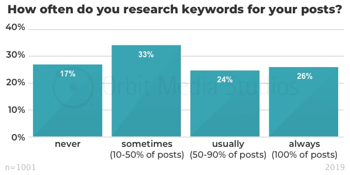 How often do you research keywords for your posts_