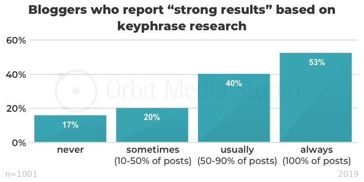 "Bloggers who report ""strong results"" based on keyphrase research"