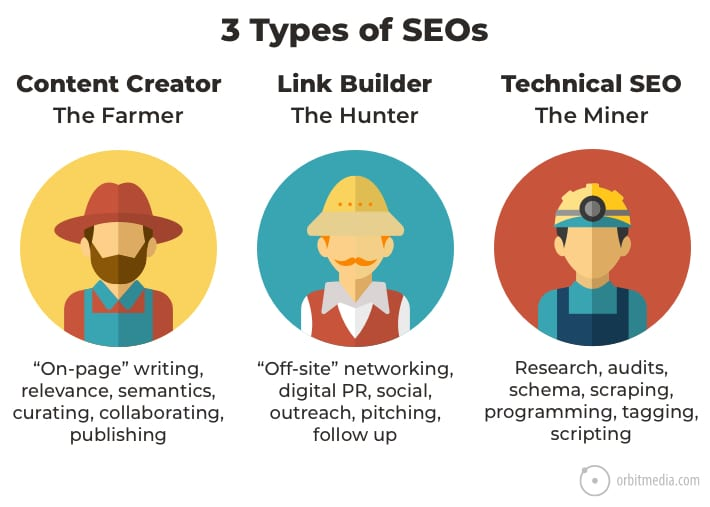 3 types of seos