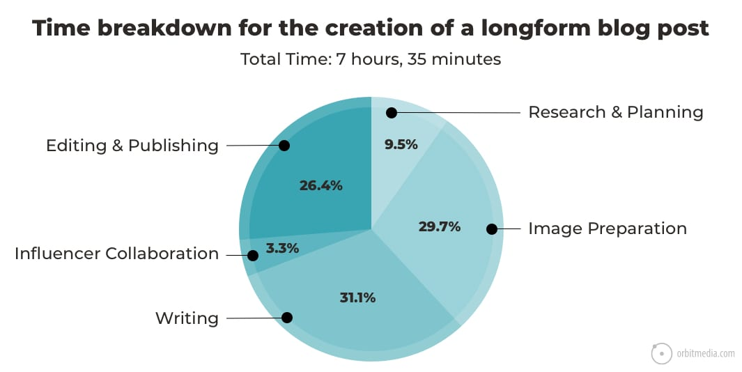 breakdown of time spent writing a blog post