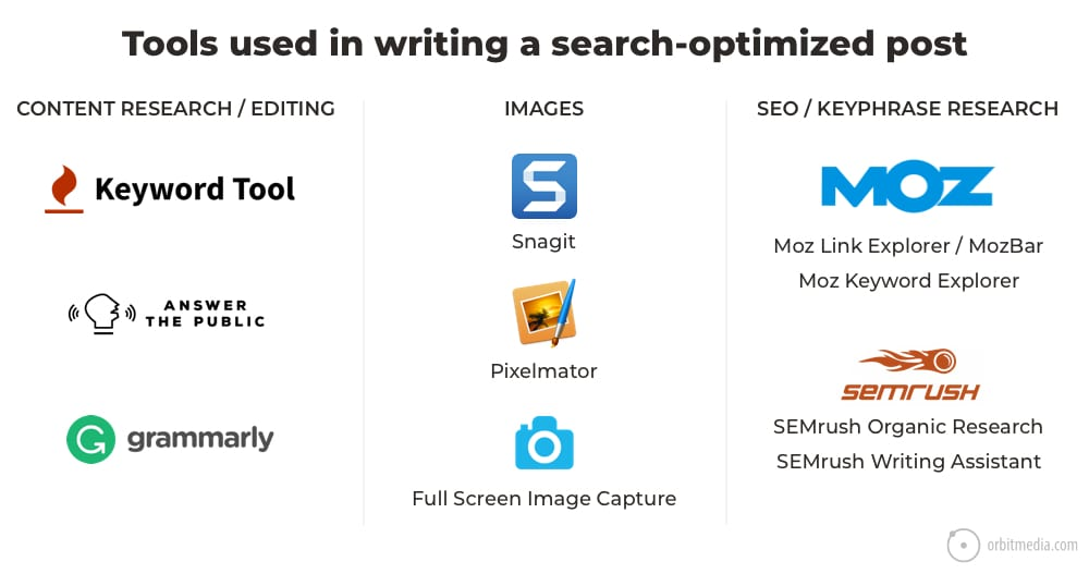 tools used in writing a search-optimized post 1