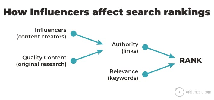how-influencers-afffect-search