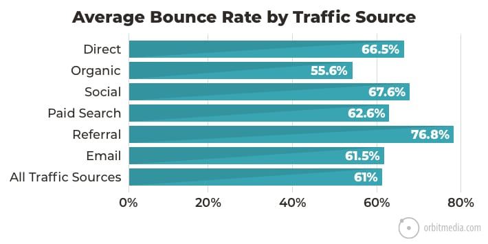 bounce-by-traffic-source