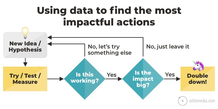 1-impactful actions