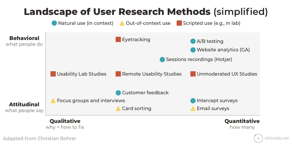 5-landscape of user research methods