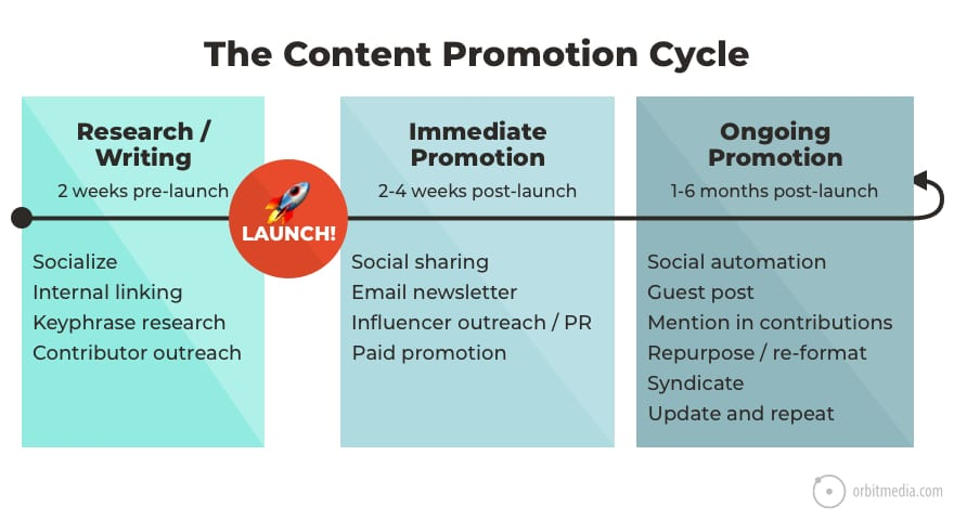 content-promotion-cycle