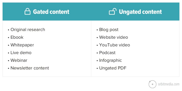 gated ungated content types