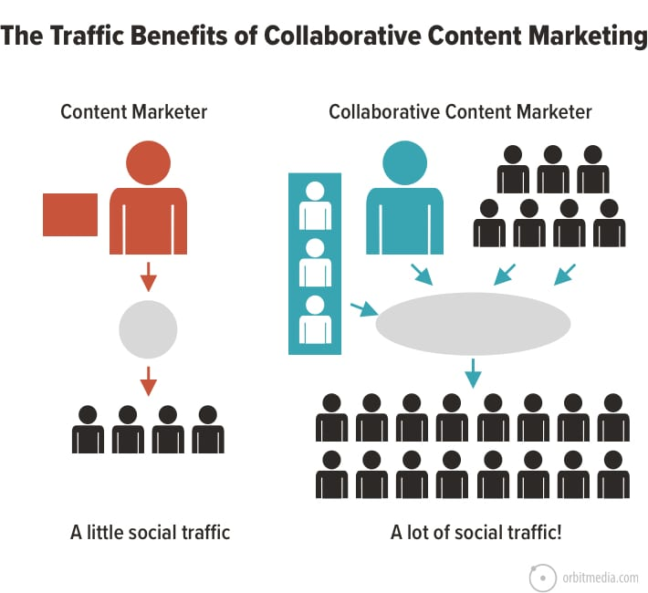 The Traffic Benefits of Collaborative Content Marketing