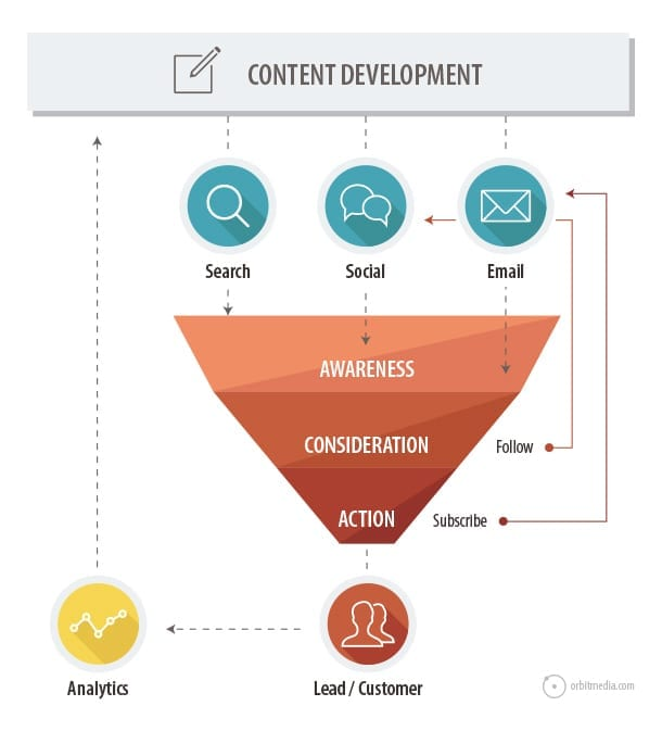 content-development-chart-diagram