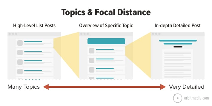 topics-focal-distance