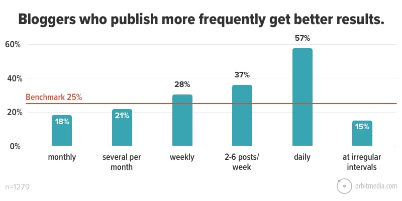 Bloggers who publish more frequently get better results