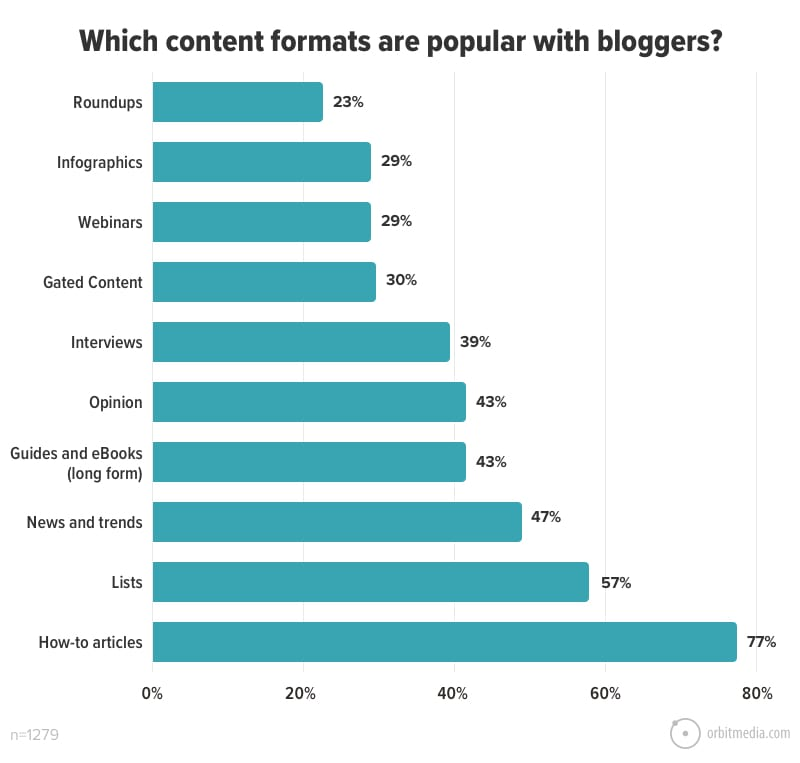Which content formats are popular with bloggers_