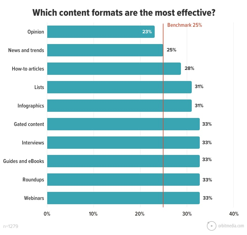 Which content formats are the most effective_