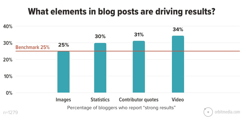 What elements in blog posts are driving results_