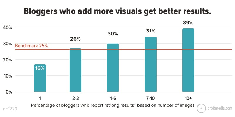 Bloggers who add more visuals get better results
