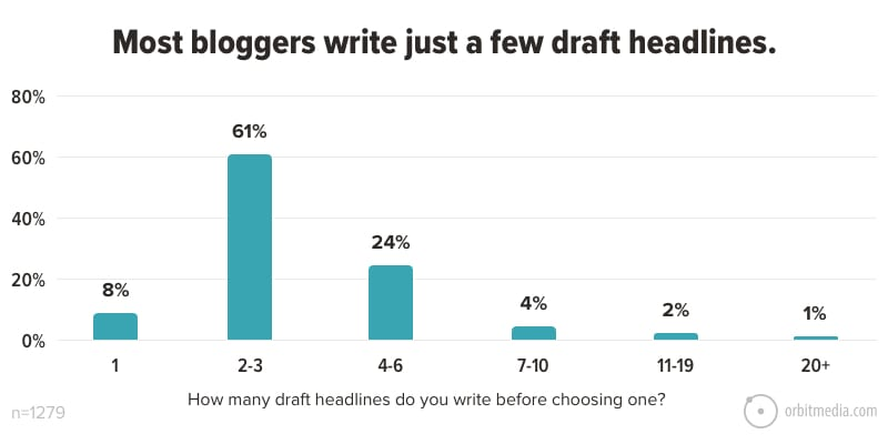 Most bloggers write just a few draft headlines