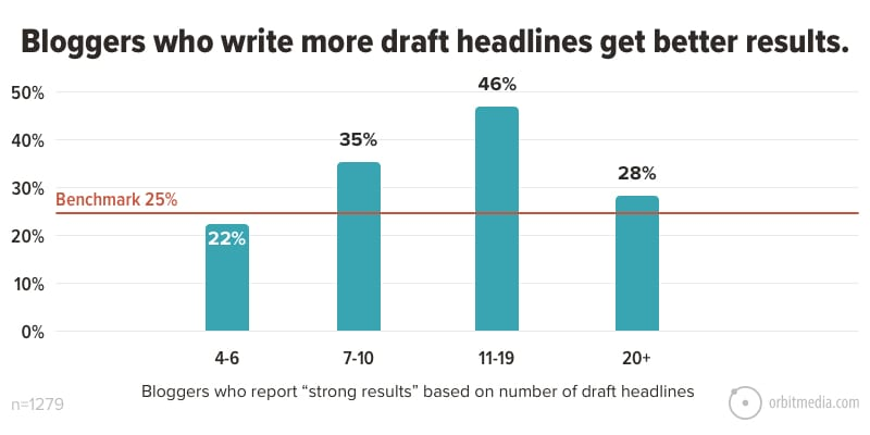 Bloggers who write more draft headlines get better results