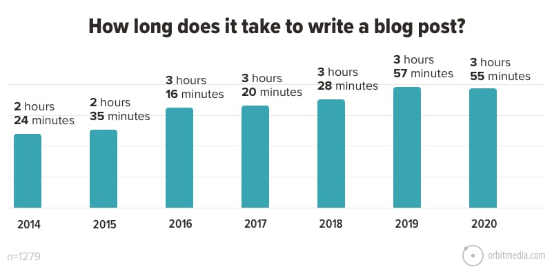 How long does it take to write a blog post_