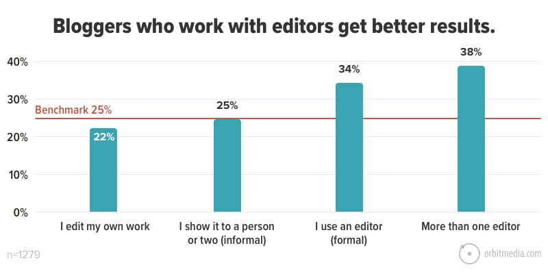 Bloggers who work with editors get better results