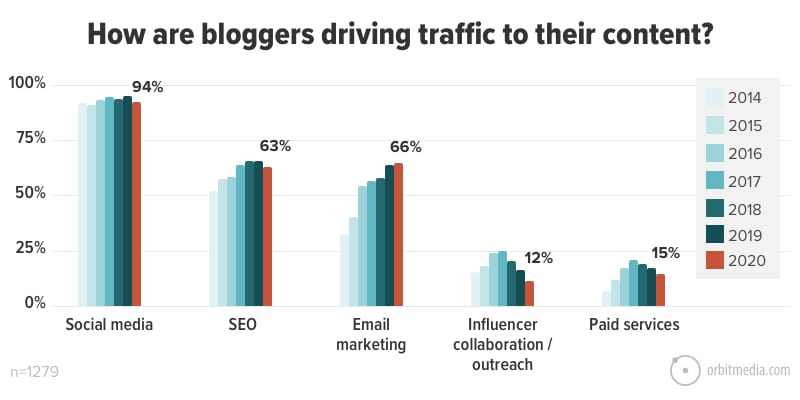 How are bloggers driving traffic to their content_