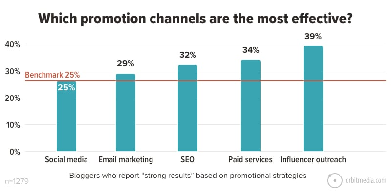 Which promotion channels are the most effective_