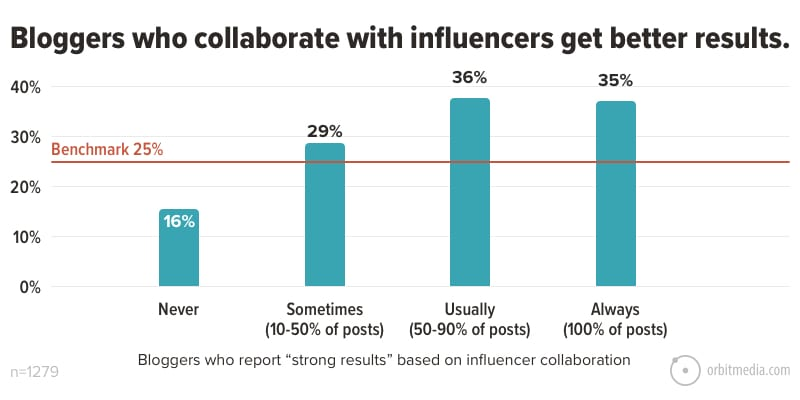 Bloggers who collaborate with influencers get better results