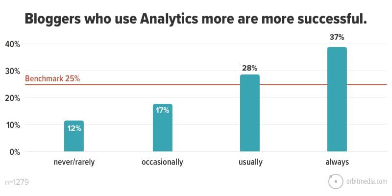 Bloggers who use Analytics more are more successful