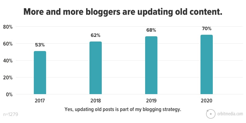 More and more bloggers are updating old content
