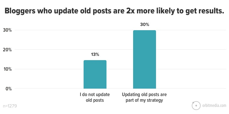 Bloggers who update old posts are 2x more likely to get results
