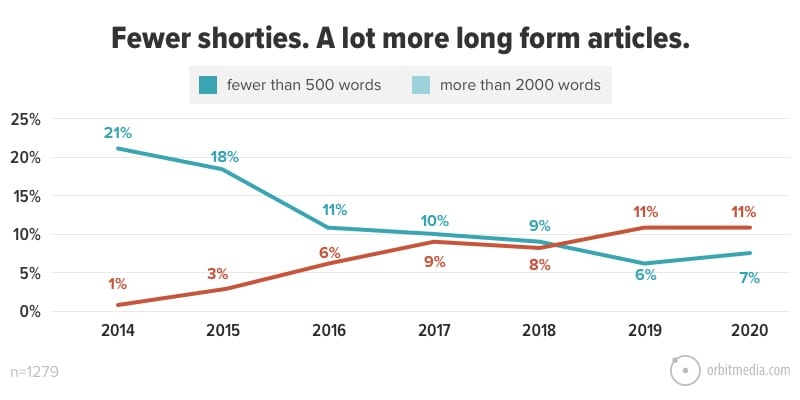Fewer shorties. A lot more long form articles.
