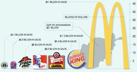 fast food chart