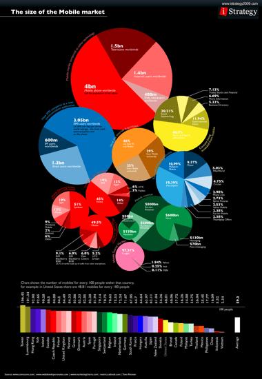 bad data visualization