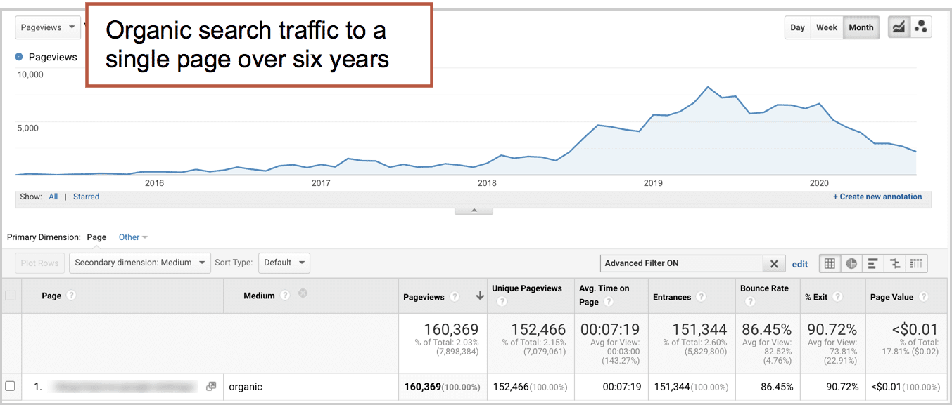 the value of SEO from organic traffic sources