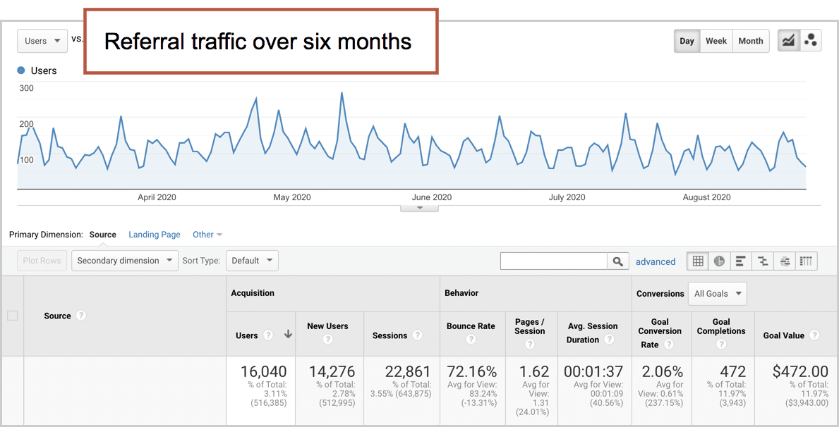 referral website traffic trends