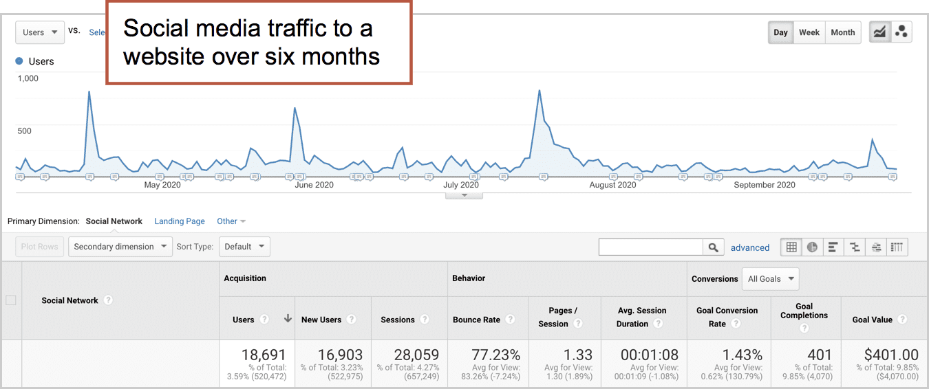 social media driven website traffic trend over time