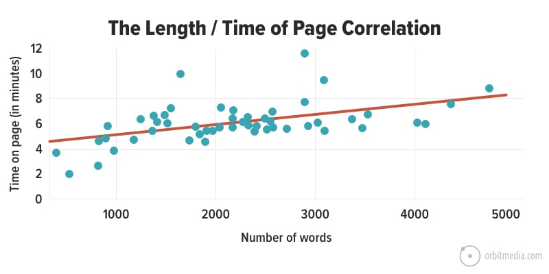 content length time on page correlation