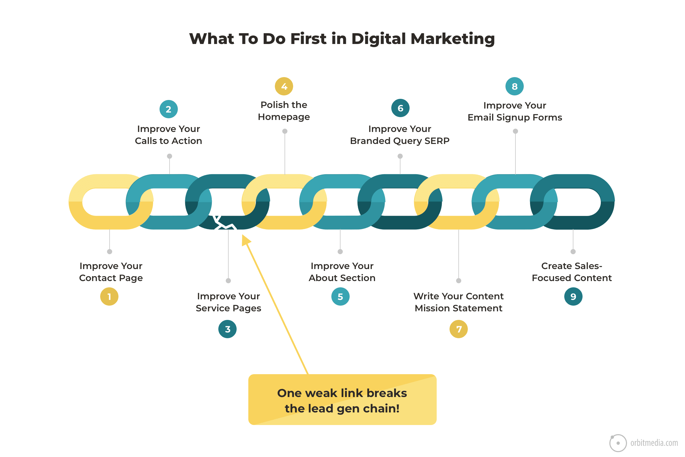 what to do first in digital marketing