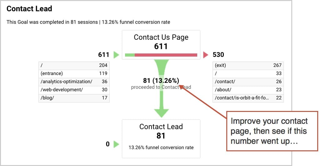 contact lead in google analytics