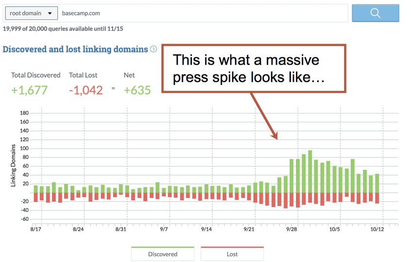 press spike in links