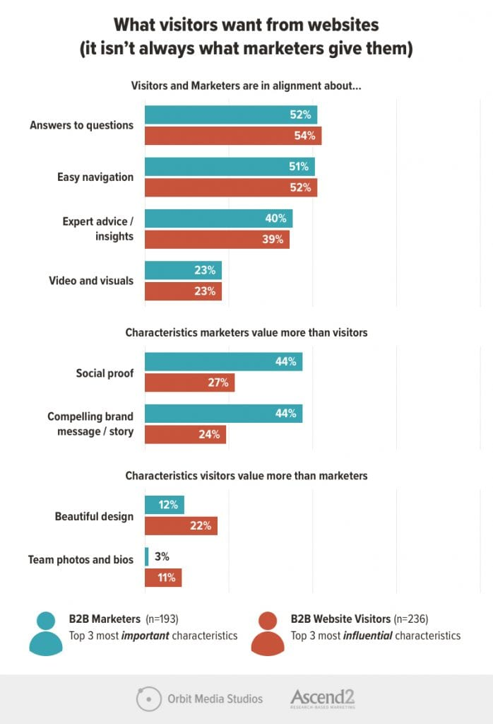 what visitors want from websites