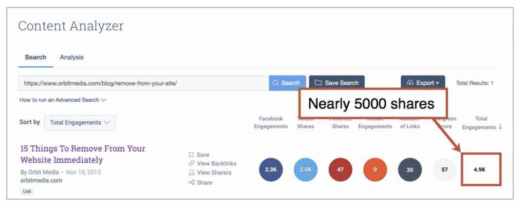 content sharing analyzer