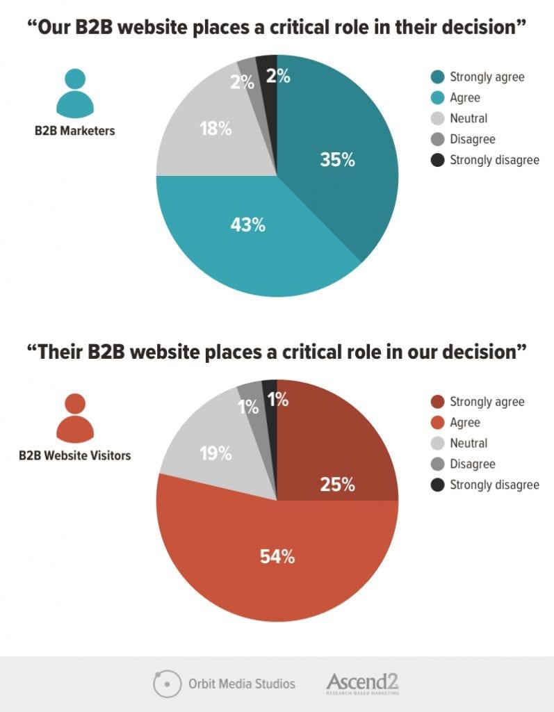 b2b websites visitors and contributors