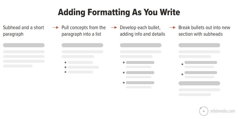 add formatting as you write