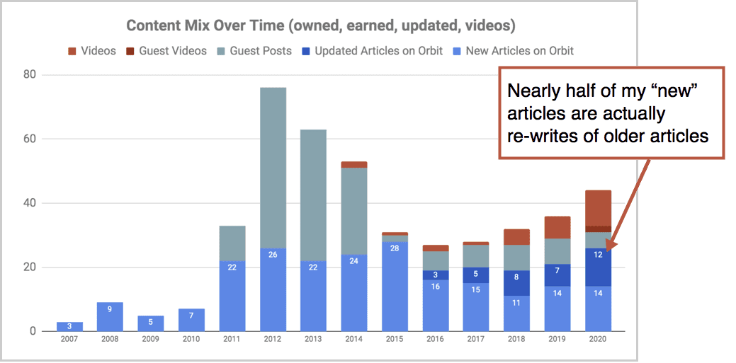 graph of repurposed content