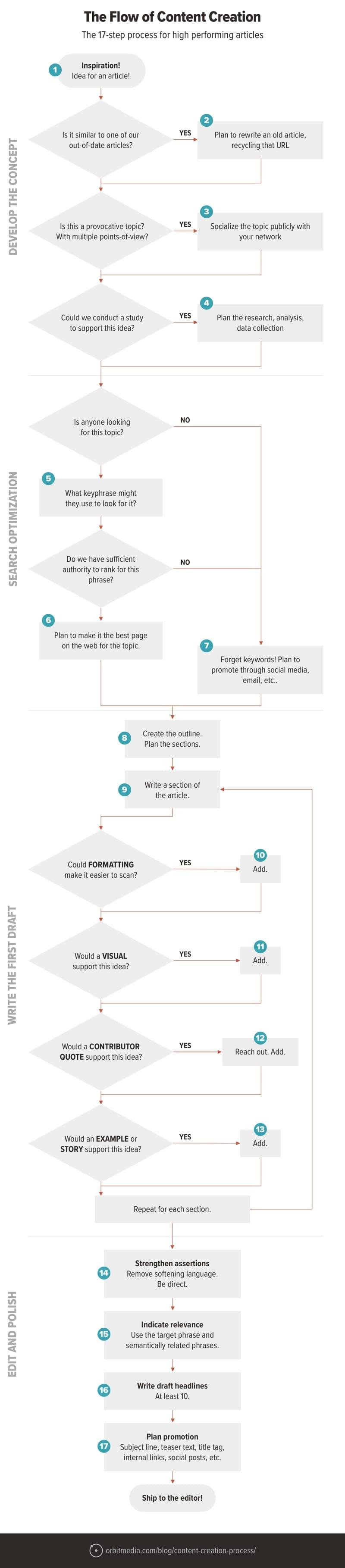 content creation process flowchart