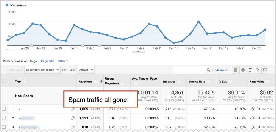 traffic without spam