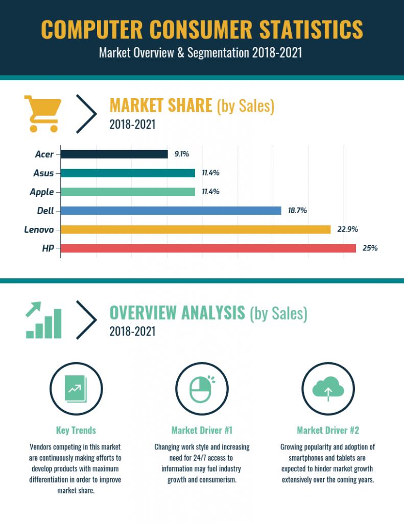 computer consumer stats