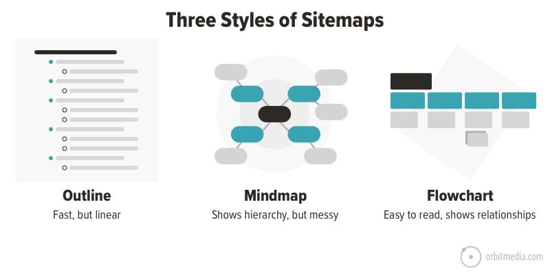 3 styles of sitemaps