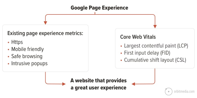 core web vitals and page experience update