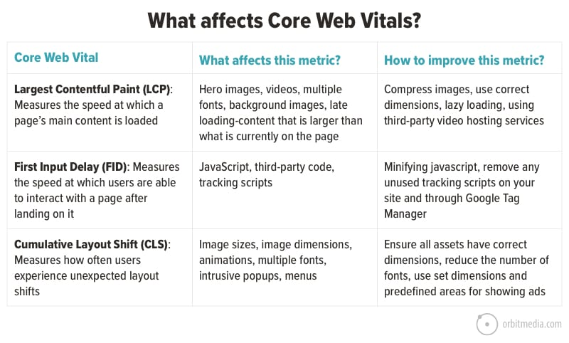 what affects core web vitals